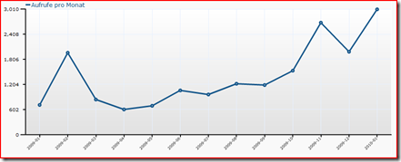 Statistik Kruppzeuch Januar09-Januar10