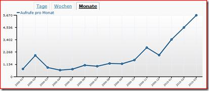 Blogstatistik März