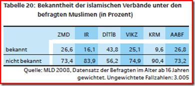 Bekanntheit Muslimischer Verbände