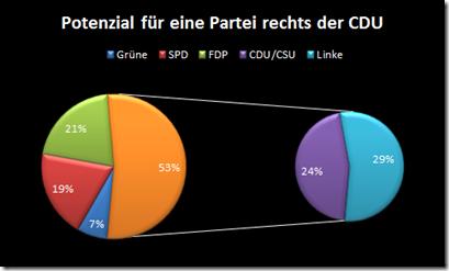 Potenzial für eine Partei rechts der CDU