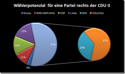 Wählerpotenzial für eine Partei rechts der CDU II