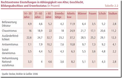Rechtsextreme Einstellungen in Deutschland